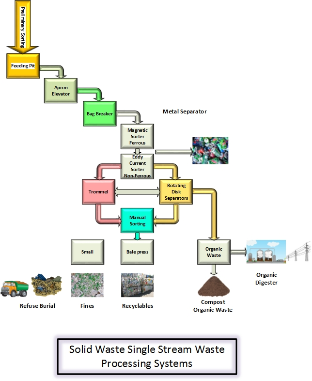 Municipal Waste and Environmental Systems
